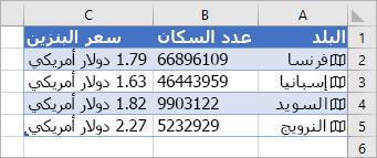يحتوي العمود A على الرموز وأسماء البلدان ويحتوي العمود B على قيم عدد السكان ويحتوي العمود على C أسعار Gasonline