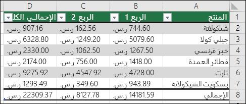 مثال للبيانات التي تم تنسيقها كجدول Excel