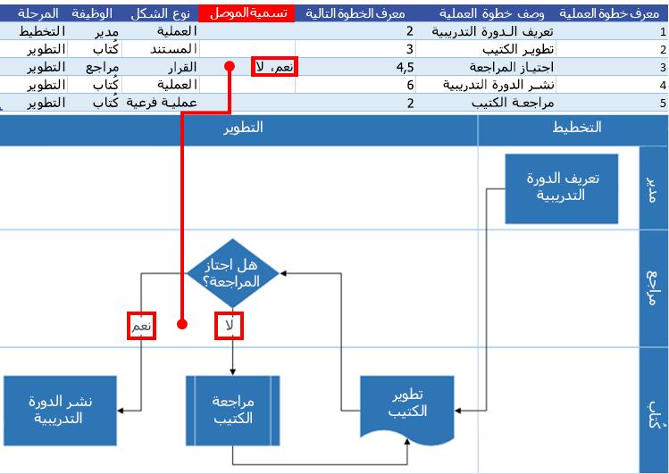 تفاعل مخطط عملية Excel مع مخطط انسيابي لـ Visio: وصف الموصل