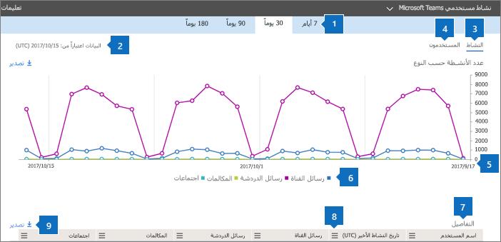 تقارير Office 365 - نشاط مستخدمي Microsoft Teams.