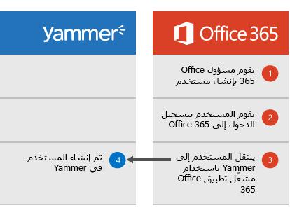 """الرسم التخطيطي الذي يظهر عند قيام مسؤول Office 365 بإنشاء مستخدم، حيث يستطيع المستخدم تسجيل الدخول إلى Office 365 ثم الانتقال إلى Yammer من """"مشغّل التطبيقات""""، وهي النقطة التي يتم عندها إنشاء المستخدم في Yammer."""
