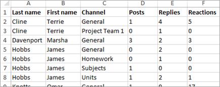 بيانات أنشطة الاتصال المقدمة من نتائج التحليلات في Excel