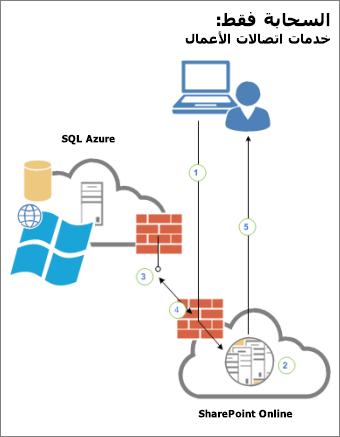 يعرض الرسم التخطيطي الاتصال بين مستخدم وSharePoint Online ومصدر بيانات خارجي في SQL Azure