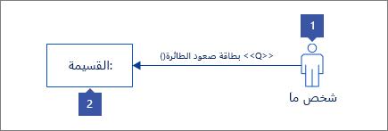 """1: شكل ممثل ذو """"شخص"""" نص 2: شكل فتره تواجد مع """": القسيمه"""" نص"""