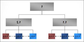 المراحل الرئيسية في مشروع وقد تم رسمها في مخطط