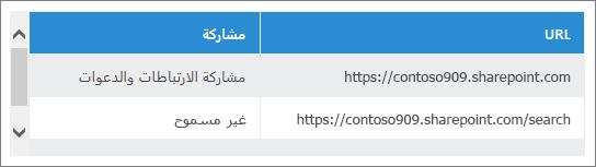 قائمة عناوين URL مشتركة