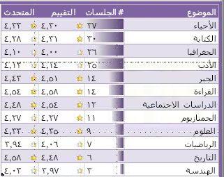 جدول في لوحة معلومات