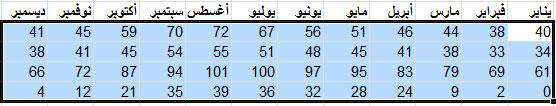 مثال عن بيانات محددة لفرزها في Excel