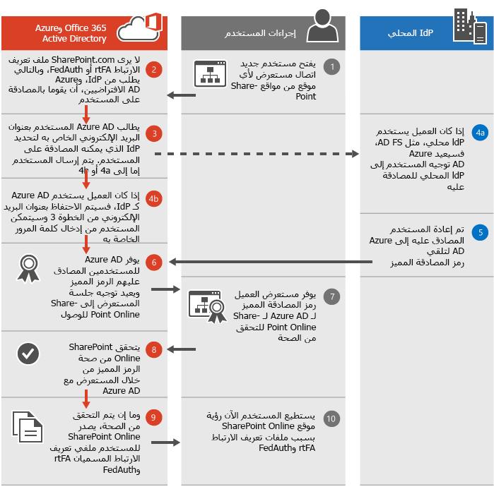 عملية المصادقة في SharePoint Online