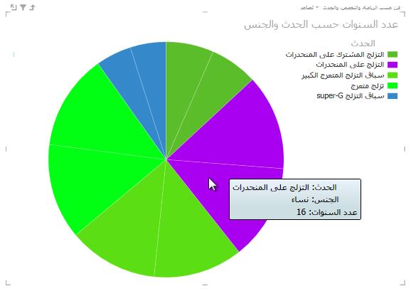مرر المؤشر فوق شرائح مخطط Power View الدائري للحصول على المزيد من المعلومات