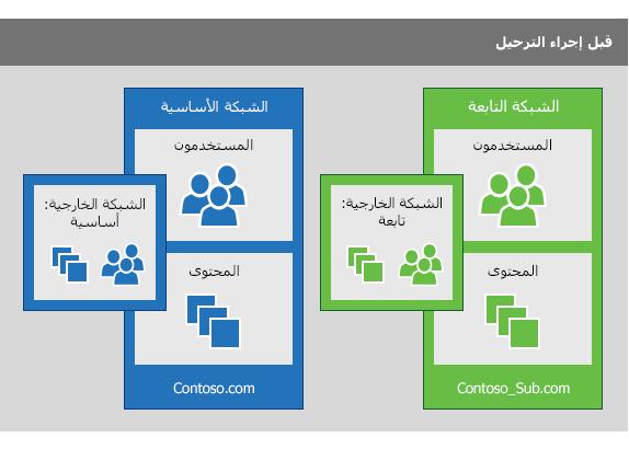 شبكة Yammer لشركة تابعة وشبكة Yammer أساسية قبل تنفيذ عملية ترحيل لدمج المستخدمين من الشركة التابعة في الشبكة الأساسية