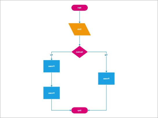 يمكنك إنشاء مخططات انسياب، والرسومات التخطيطية من أعلى لأسفل، والرسومات التخطيطية لتعقب المعلومات، والرسومات التخطيطية لتخطيط العملية، والرسومات التخطيطية لتوقعات البنية.