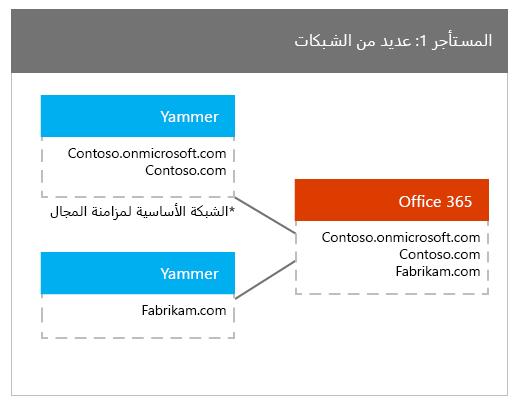 مستاجر Office 365 المعينه لها شبكات Yammer متعدده