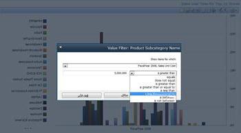 """طريقة عرض تحليلية تم إنشاؤها باستخدام """"خدمات PerformancePoint"""""""