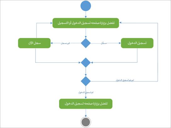رسم تخطيطي ل UML لإظهار نشاط تسجيل تسجيل الدخول.