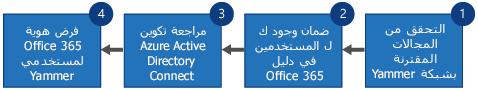 مخطط انسيابي يُظهر الخطوات الأربعة لاستبدال Yammer SSO وYammer DSync بتسجيل الدخول إلى Office 365 لـ Yammer وAzure Active Directory Connect.