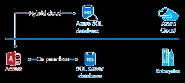 رسم تخطيطي يعرض السحابة المختلطة لـ Access