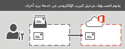 يقوم أحد المسؤولين بتنفيذ ترحيل IMAP إلى Office 365. يمكن ترحيل كافة رسائل البريد الإلكتروني، وليست جهات الاتصال أو معلومات التقويم، لكل علبة بريد.