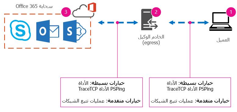 تقترح الشبكة الأساسية في حالة العميل والوكيل والسحابة والأدوات تنفيذ PSPing وTraceTCP وعمليات تتبع الشبكات.