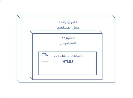 العقده أوسيركليينت، التي تحتوي علي عقده المستعرض التي تحتوي علي الاداه HTML5