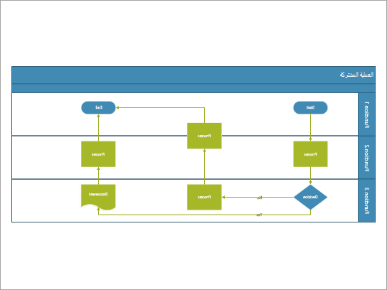 يتم استخدام أفضل خط انسياب للوظائف العرضية لعملية تتضمن المهام المشتركة عبر الأدوار أو الدالات.