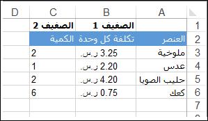 قائمة بعناصر البقالة في العمود A. يتضمن العمود B (الصفيف 1) التكلفة لكل وحدة. ويتضمن العمود C (الصفيف 2) الكمية التي يتم شراؤها