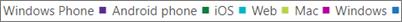 يمكنك تصفية مخططات استخدام تطبيق Microsoft Teams بالنقر فوق نوع التطبيق.