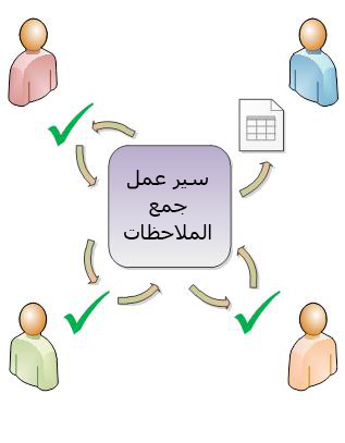 سير عمل يقوم بتوجيه عنصر إلى المشاركين