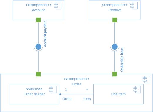 رسم تخطيطي نموذجي لمكون UML.