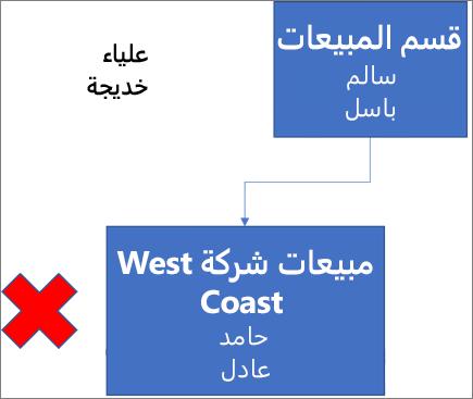 """يوضح الرسم التخطيطي مربع بوصف """"قسم المبيعات""""، يحتوي على الاسمين سالم وباسل، وهو متصل بمربع أدناه بوصف """"مبيعات شركة West Coast"""" ويضم الاسمين حامد وعادل. وبجانب المربع علامة X باللون الأحمر. ويظهر الاسمان علياء وخديجة بالزاوية العلوية اليسرى للرسم التخطيطي."""