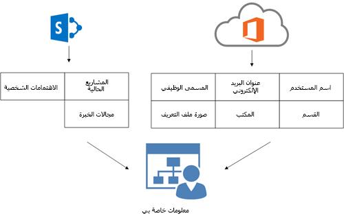 """رسم تخطيطي يظهر كيفية تعبئة المعلومات في صفحة المستخدم """"معلومات خاصة بي"""" من خدمة دليل Office 365 وSharePoint Online"""