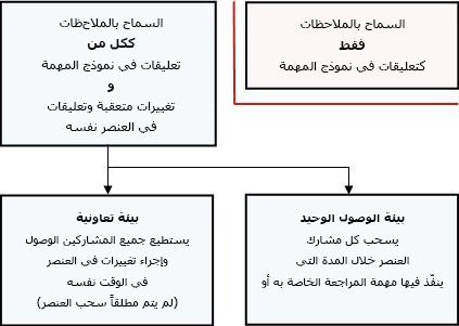 الأوضاع المختلفة للسماح بالملاحظات وتقديمها