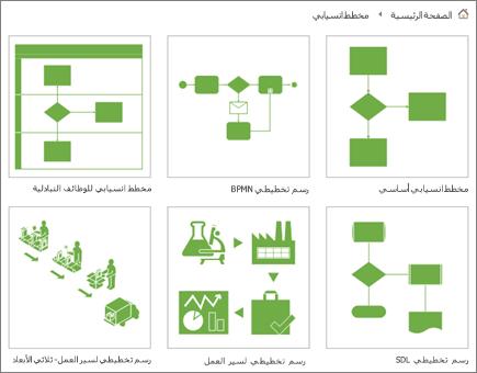 لقطة شاشة لسِت صور مصغرة لرسم تخطيطي في صفحة فئة المخطط الانسيابي.