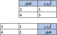 جدول ذو عمودين و3 صفوف؛ وجدول ذو 3 أعمدة وصفين