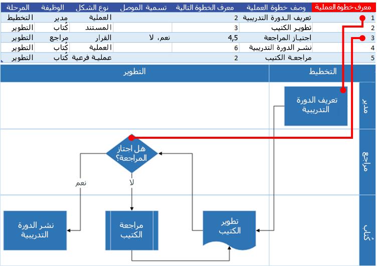 تفاعل مخطط عملية Excel مع مخطط انسيابي لـ Visio: معرّف خطوة العملية
