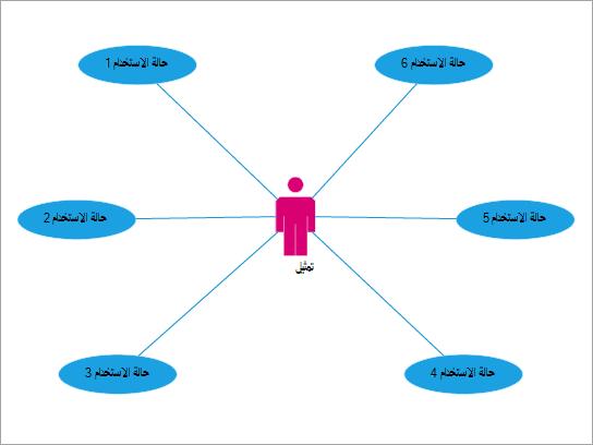 الاستخدام الأفضل لإظهار تفاعلات المستخدم مع الأحداث والعمليات.
