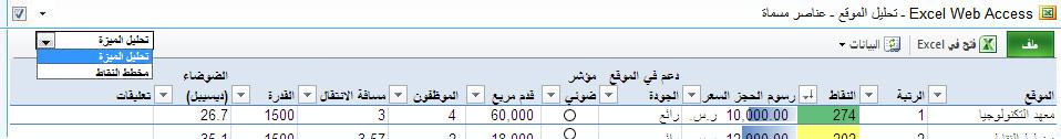 """يعرض شريط أدوات جزء الويب الخاص بـ EWA تحديد العناصر المسماة في القائمة المنسدلة """"عرض"""""""