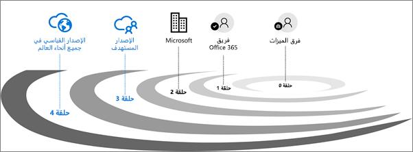 حلقات التحقق من صحة الإصدار لـ Office 365.