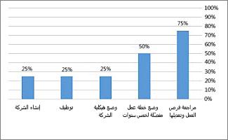 """المخطط """"% مكتمل"""" في تقرير نظرة عامة حول المشروع"""