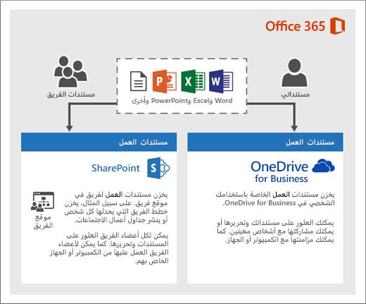 رسم تخطيطي حول كيفية استخدام نوعين من التخزين: OneDrive أو مواقع الفريق