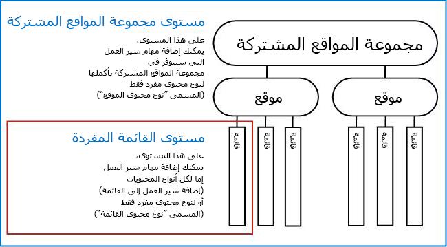 خريطة لمجموعة المواقع المشتركة مع شرح 3 طرق للإضافة