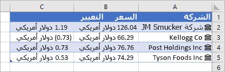 العمود A يحتوي على أسماء الشركات والرموز والعمود B يحتوي على قيم السعر والعمود C يحتوي على قيم التغيير
