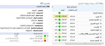"""يوفر تقرير """"تفاصيل KPI"""" معلومات إضافية حول القيم في بطاقة أداء PerformancePoint"""
