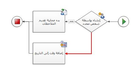 شكل الشروط لا يحتوي على اتصالات معنونة بنعم أو لا