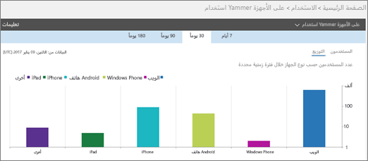 """لقطة شاشة لتقرير استخدام الأجهزة لـ Yammer تُظهر طريقة العرض """"توزيع"""""""