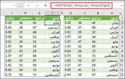 استخدم SORTBY لفرز جدول قيم درجة الحرارة ومعدل سقوط الأمطار حسب ارتفاع درجة الحرارة.