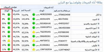 خدمات PerformancePoint