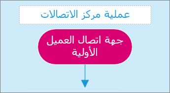 لقطة شاشة لمربع إدخال نص في صفحة رسم تخطيطي.