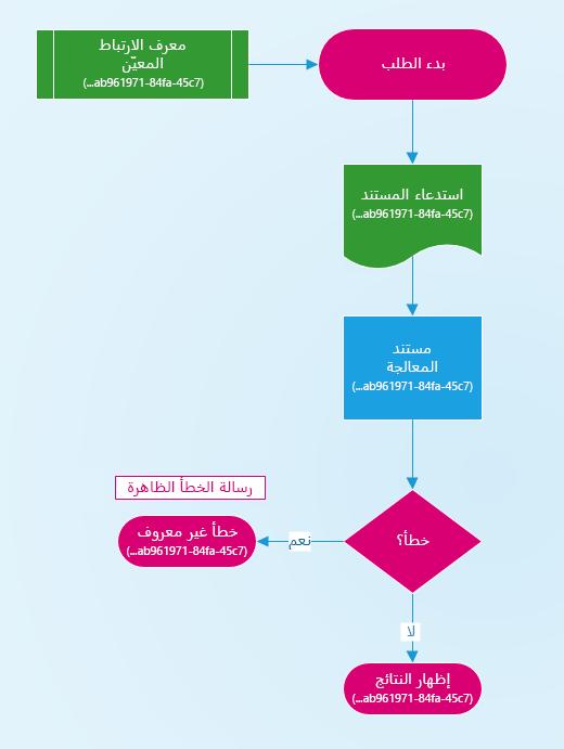 رسم تخطيطي ل# كيفيه تعيين معرف العلاقه المتبادله