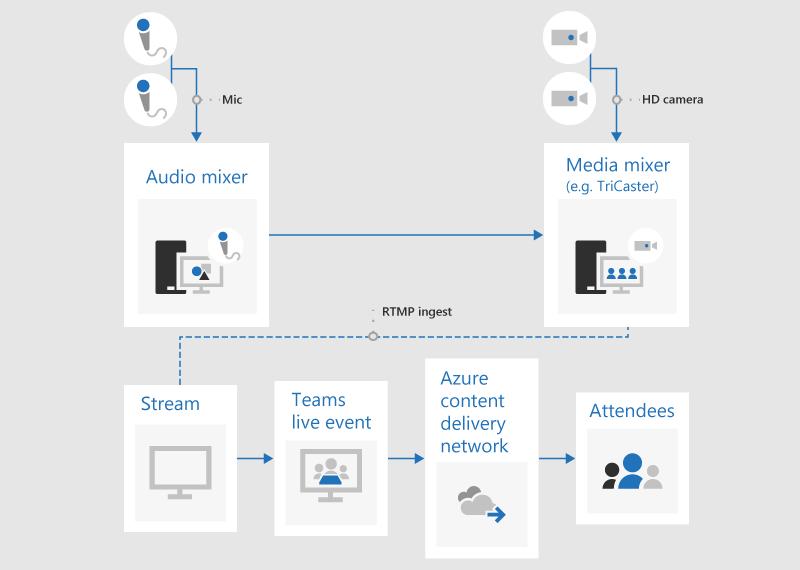 مخطط انسيابي يوضح كيفيه تقديم حدث مباشر باستخدام تطبيق أو جهاز خارجي.